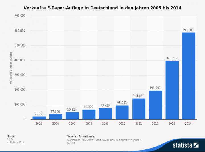 Statistik E-Paper 2005-2014
